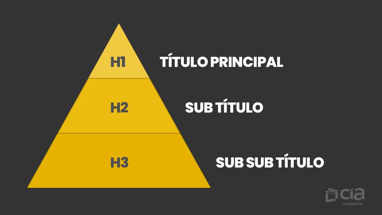 Hierarquia do Site para Planejamento SEO