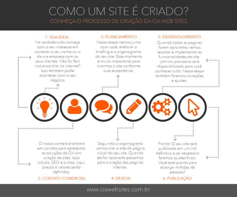 infografico-criacao-sites